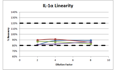 IL-1a Linearity