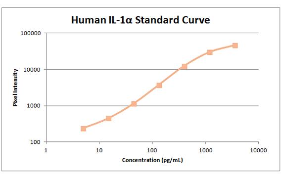 il-1a Standard Curve