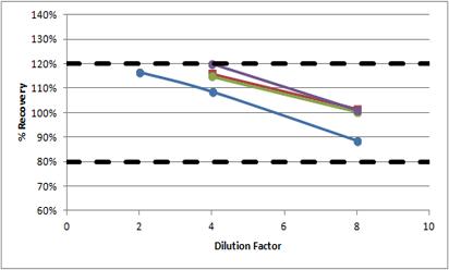 Human eotaxin linearity