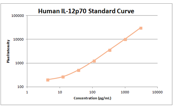 Human il-12p70 standard curve
