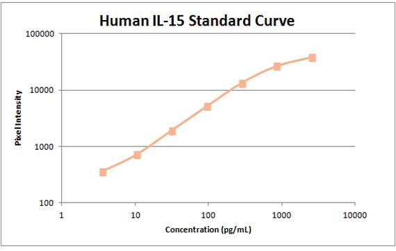 Human il-15 Standard Curve