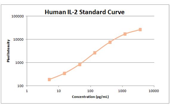 Human il-2 standard curve