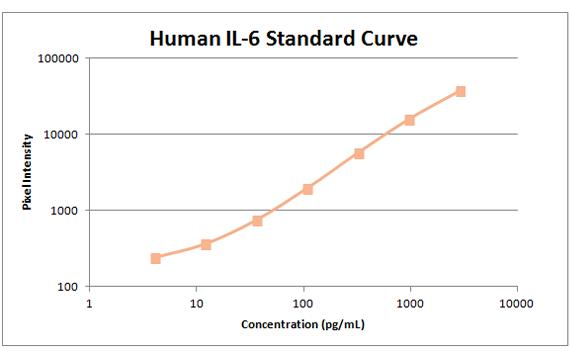 Human il-6 standard curve