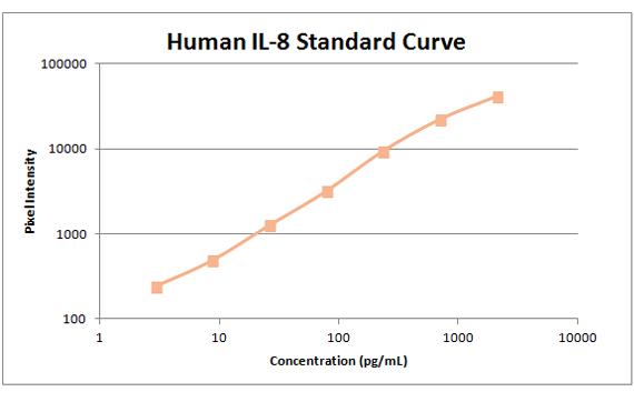 Human il-8 Standard curve