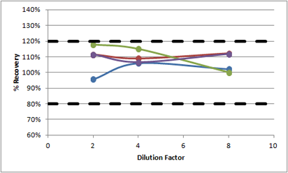 human MCP-1 linearity