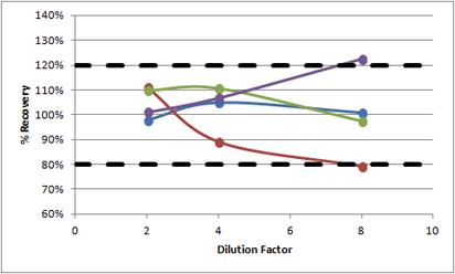 human MCP-2 linearity