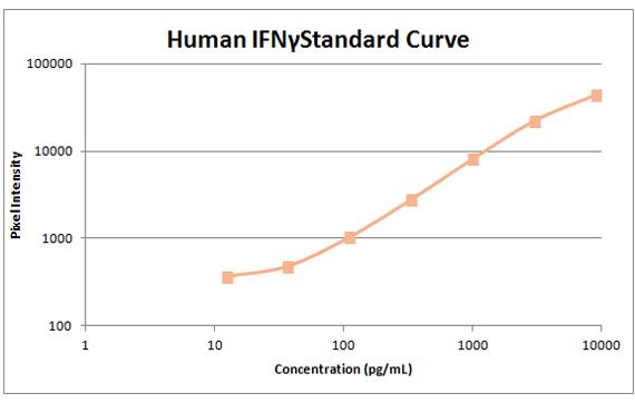human ifny standard curve