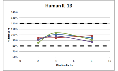 human il1b dilution linearity