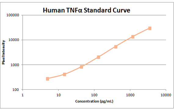 human tnfa standard curve