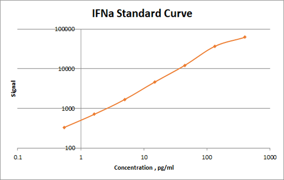 human IFNa standard curve